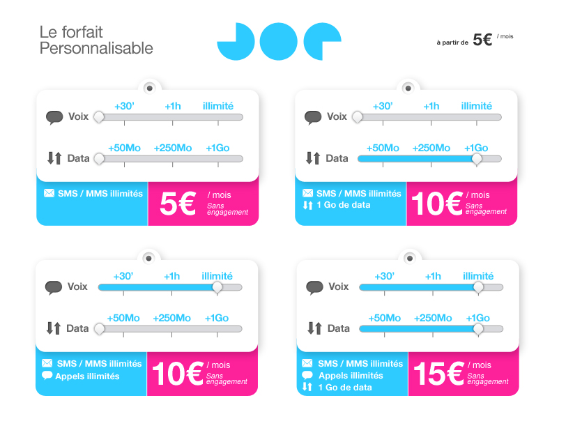 Liste des forfaits personnalisable de Joe Mobile